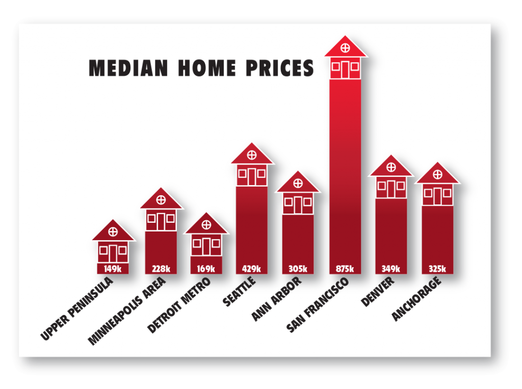 median-home-prices